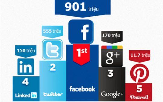 Facebook trong SEO