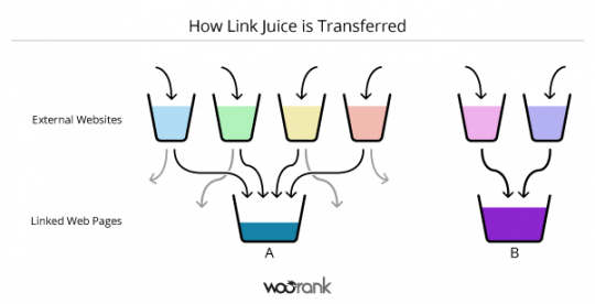 tìm hiểu link juice how link juice is Transferred