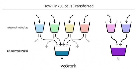 tìm hiểu link juice